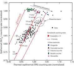 elemental mapping by dawn reveals exogenic h in vesta u0027s regolith