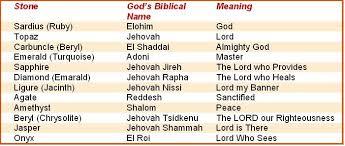ephod stones forerunner ministries the ephod stones