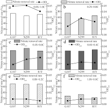 ijms free full text nitrogen removal from micro polluted