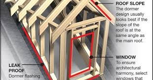 Dog House Dormers Doghouse Dormer 1 Dormer Roof Pinterest Cape Cod Exterior