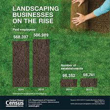 landscaping businesses are on the rise