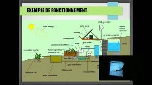 Earthship Floor Plans by Conférence Habite Ta Terre Sur Le Earthship Youtube