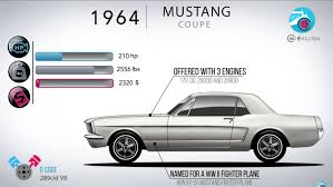 the evolution of the iconic ford mustang