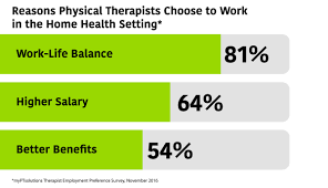 Physical Therapist Aide Salary Overcoming The Physical Therapist Workforce Shortage