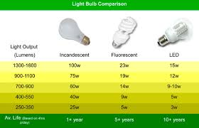 do led lights save money do led really save money and power