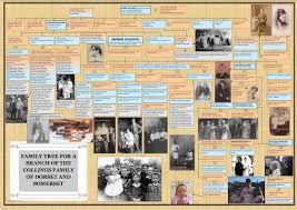 creating a family tree somerset dorset family history society