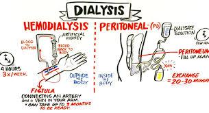 dialysis nurse images reverse search