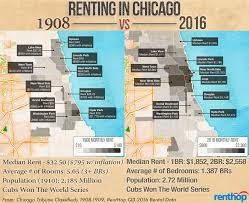Chicago Cubs Map by 1908 2016 Rent Prices Soar Apartments Shrink The Cubs Keep