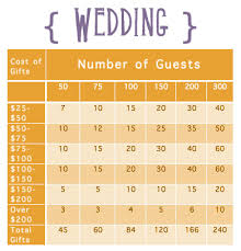 how to make wedding registry 21 genius wedding registry hacks for future newlyweds