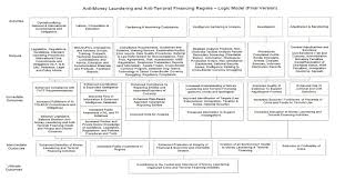 archived 10 year evaluation of canada u0027s anti money laundering