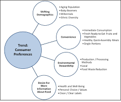 emerging food innovation trends and opportunities agriculture