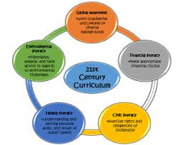 themes in literature in the 21st century 21st century learning skills standards study com