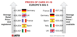 europeans paid an average of 27 500 for the cars bought in h1