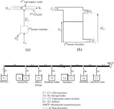 th e chambre b fig 1 interceptor sewer system a flows at interceptor sewer node