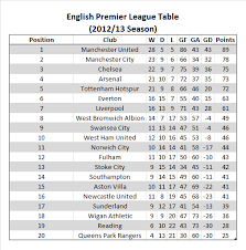 premier league table over the years arsenal and spurs demonstrate how the epl table lies to us