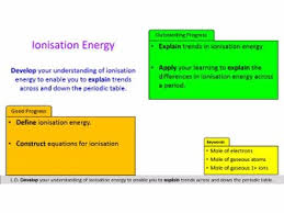 ionisation energy lesson a level chemistry by mrlaws teaching
