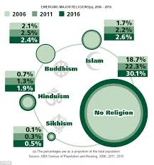 number of muslims in australia soars census 2016 daily mail