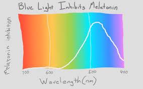 Blue Light Wavelength How To Put Your Mind To Sleep