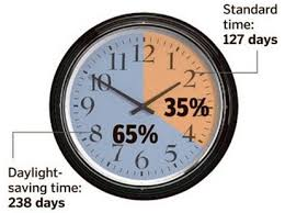 when does daylight saving time end in 2017 cleveland
