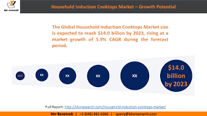 How Induction Cooktop Works Household Induction Cooktops Market Youtube