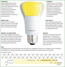 led l post bulbs lighting led l post light bulbs l post light bulbs post