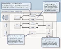 design management careers project management certification career ladder