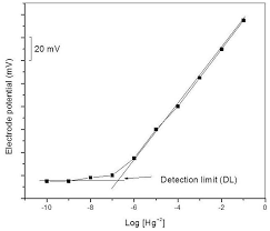 synthesis of silver embedded poly o anisidine molybdophosphate