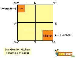 Master Bedroom According To Vastu Vastu Tips For Happy Married Life Vastu Tips For Couples Vastu