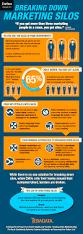 breaking down marketing silos u003e infographic u0026 report