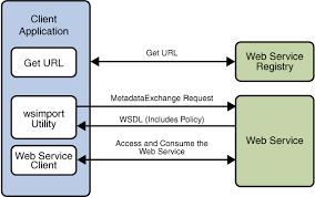 tutorial web service java what is wsit