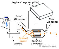 ford ranger oxygen sensor symptoms oxygen sensor