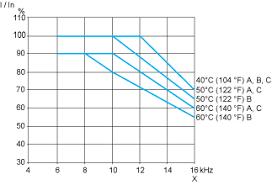 atv212h075n4 variable speed drive atv212 0 75kw 1hp 480v