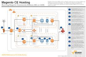 how to read architectural plans aws application architecture center