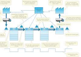Concept Map Nursing How To Make A Concept Map How To Create A Flow Chart In
