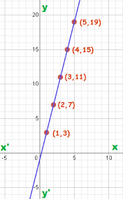 coordinate plane graphing the coordinate plane history of coordinate plane math