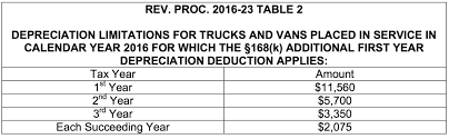 Irs Tax Tables 2015 Irs Announces Depreciation And Lease Inclusion Amounts On Vehicles