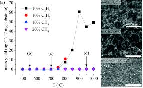 the carbon nanotube formation parameter space data mining and