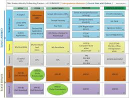 student onboarding process diagrams uao identity services