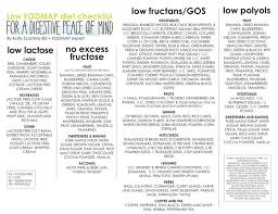 the 25 best high fodmap foods ideas on pinterest fodmap foods