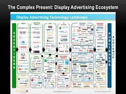 evolution and future of display advertising