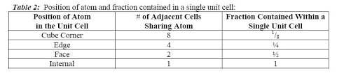 Cation And Anion Periodic Table Properties Of Solids