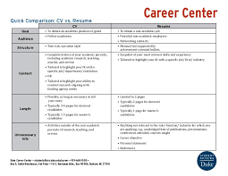 Resume And Resume Difference Between Resume Vs Cv Difference Between Bio Data