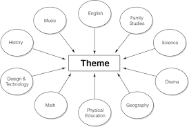 what is integrated curriculum