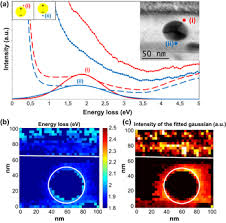 Top 5 U2013 Low Or by Mapping The Plasmonic Response Of Gold Nanoparticles Embedded In
