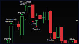 reversal pattern recognition candlestick pattern recognition what is meant by the term