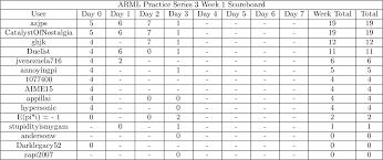 arml practice series 3 scoreboard solutions
