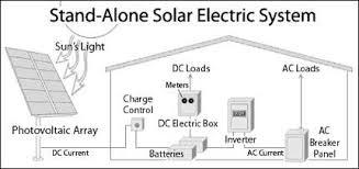 pv system design explained solar pv system for home shaik mohasin
