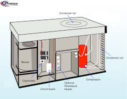 everything you need to know about hvac systems