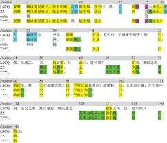 am駭agement d un bureau reconstructing the zhuang zi preliminary considerations