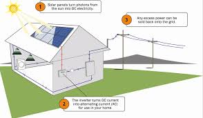 Solar Panel Home Design House Design Plans - Solar powered home designs